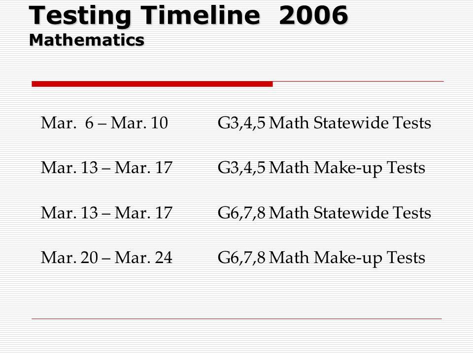 Testing Timeline 2006 Mathematics Mar. 6 – Mar. 10 Mar. 13 – Mar. 17 Mar. 20 – Mar. 24 G3,4,5 Math Statewide Tests G3,4,5 Math Make-up Tests G6,7,8 Ma
