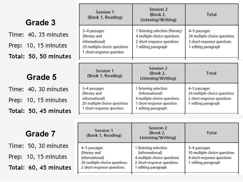 Grade 4 Time: 45, 45, 60 minutes Prep: 10, 15, 10 minutes Total: 55, 60, 70 minutes Grade 6 Time: 45, 45, 60 minutes Prep: 10, 15, 10 minutes Total: 55, 60, 70 minutes Grade 8 Time: 45, 45, 60 minutes Prep: 10, 15, 10 minutes Total: 55, 60, 70 minutes