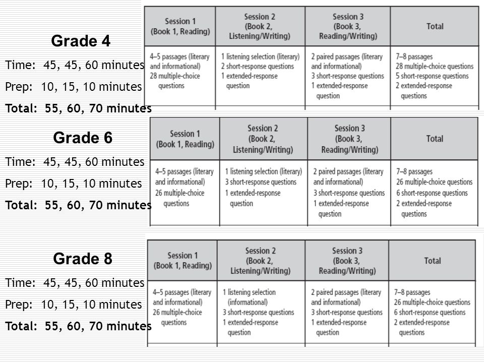 Grade 4 Time: 45, 45, 60 minutes Prep: 10, 15, 10 minutes Total: 55, 60, 70 minutes Grade 6 Time: 45, 45, 60 minutes Prep: 10, 15, 10 minutes Total: 55, 60, 70 minutes Grade 8 Time: 45, 45, 60 minutes Prep: 10, 15, 10 minutes Total: 55, 60, 70 minutes