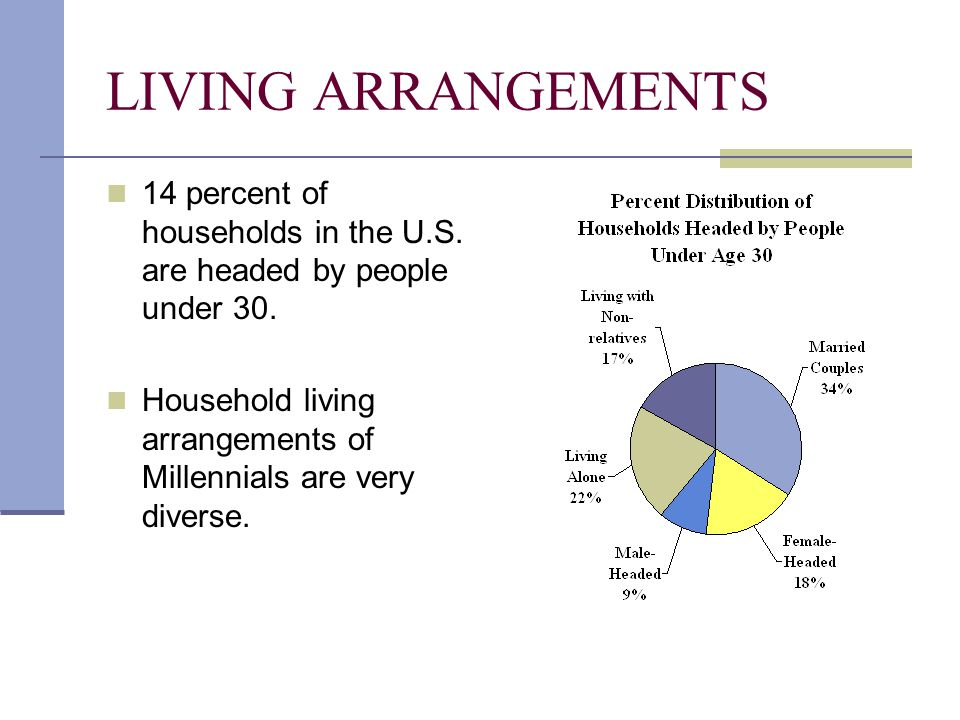 LIVING ARRANGEMENTS 14 percent of households in the U.S. are headed by people under 30. Household living arrangements of Millennials are very diverse.