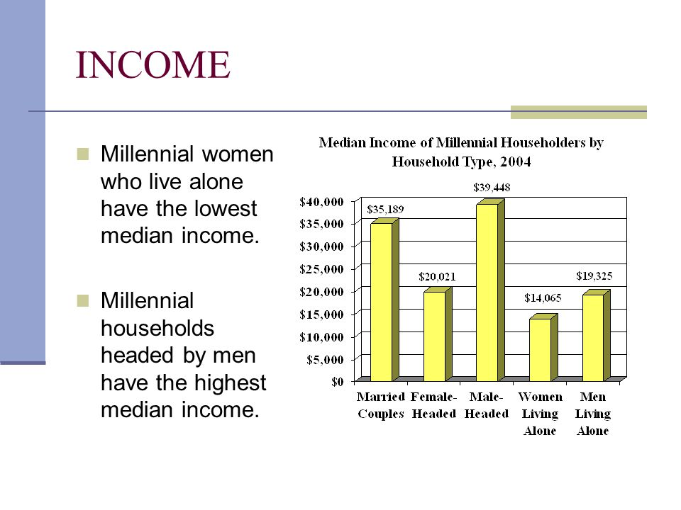 INCOME Millennial women who live alone have the lowest median income. Millennial households headed by men have the highest median income.