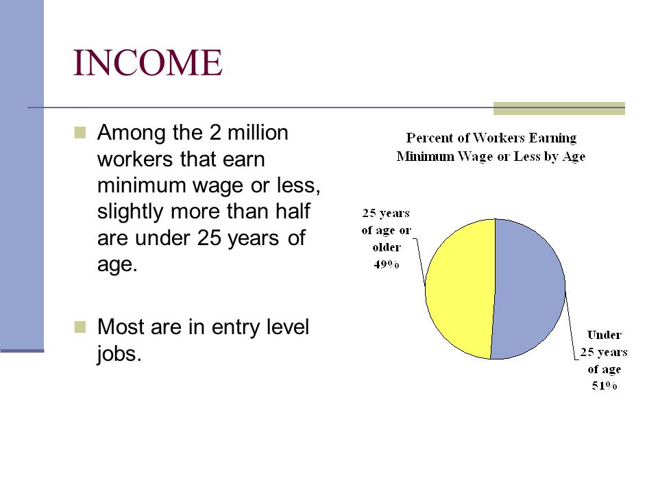 INCOME Among the 2 million workers that earn minimum wage or less, slightly more than half are under 25 years of age. Most are in entry level jobs.