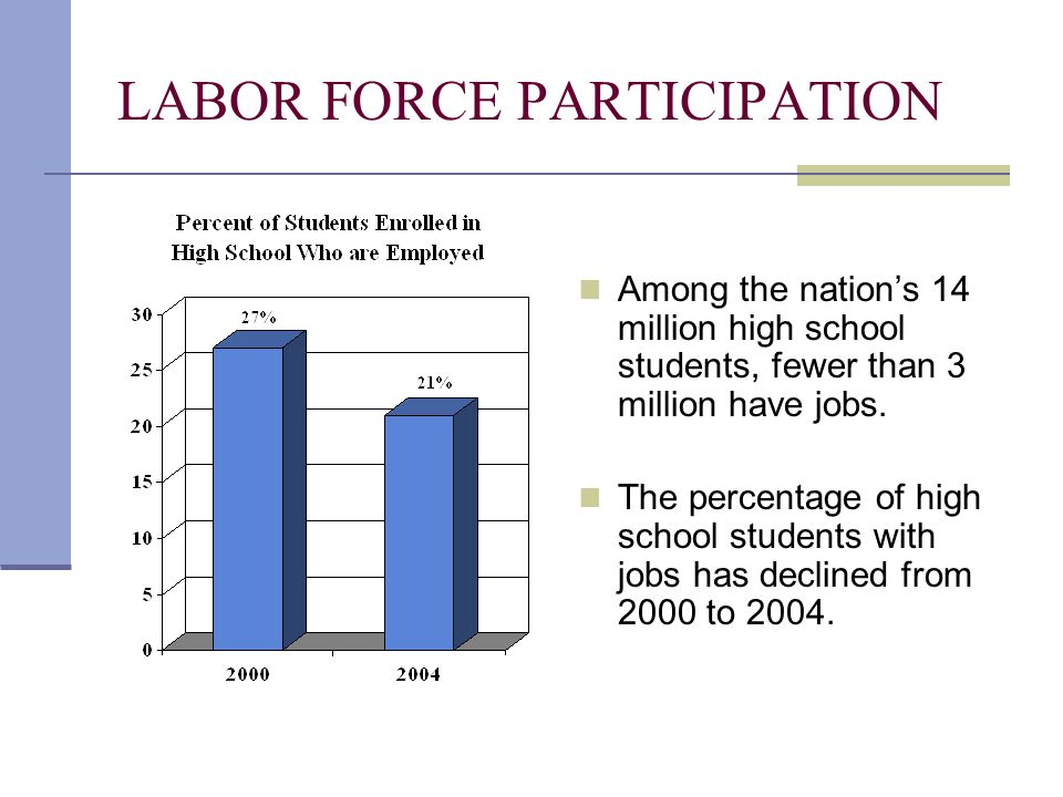 LABOR FORCE PARTICIPATION Among the nation's 14 million high school students, fewer than 3 million have jobs. The percentage of high school students w