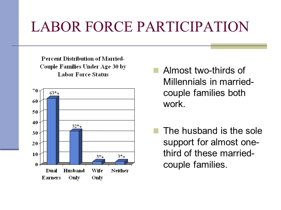 LABOR FORCE PARTICIPATION Almost two-thirds of Millennials in married- couple families both work. The husband is the sole support for almost one- thir
