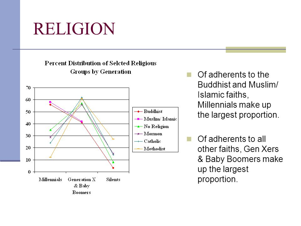RELIGION Of adherents to the Buddhist and Muslim/ Islamic faiths, Millennials make up the largest proportion. Of adherents to all other faiths, Gen Xe