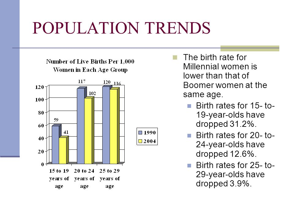 POPULATION TRENDS The birth rate for Millennial women is lower than that of Boomer women at the same age. Birth rates for 15- to- 19-year-olds have dr