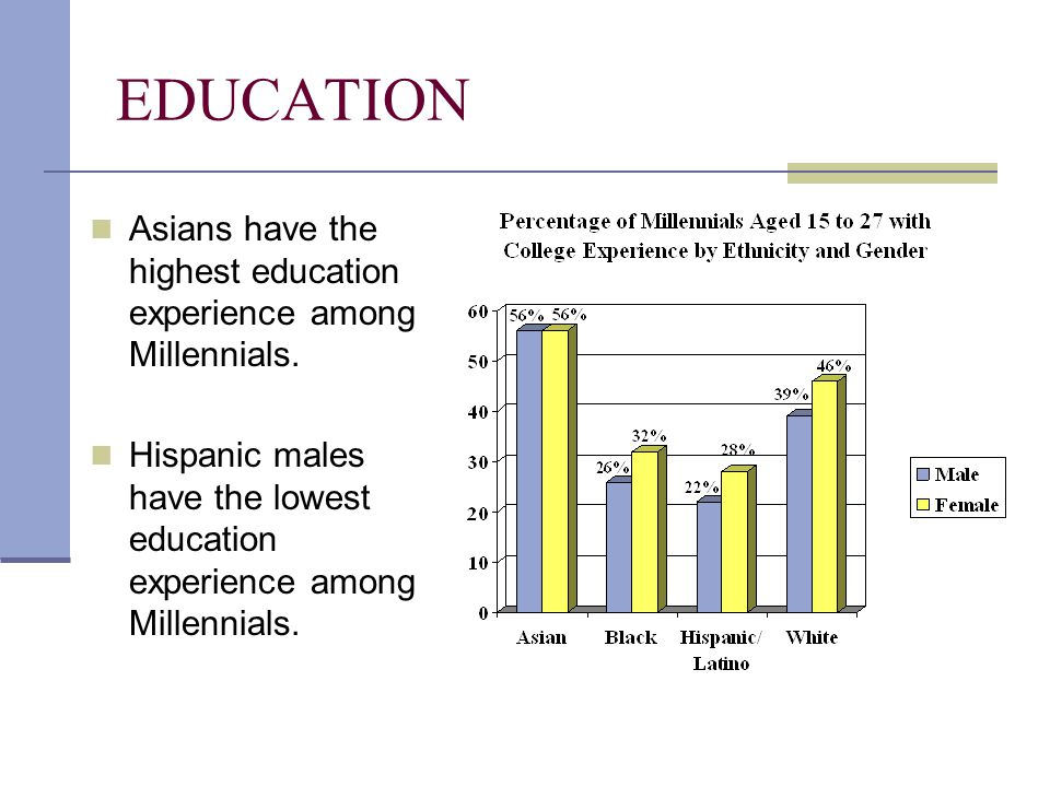 EDUCATION Asians have the highest education experience among Millennials. Hispanic males have the lowest education experience among Millennials.