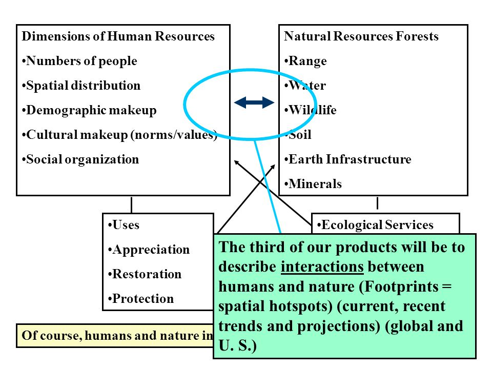 Dimensions of Human Resources Numbers of people Spatial distribution Demographic makeup Cultural makeup (norms/values) Social organization Natural Resources Forests Range Water Wildlife Soil Earth Infrastructure Minerals Of course, humans and nature interact Uses Appreciation Restoration Protection Ecological Services The third of our products will be to describe interactions between humans and nature (Footprints = spatial hotspots) (current, recent trends and projections) (global and U.
