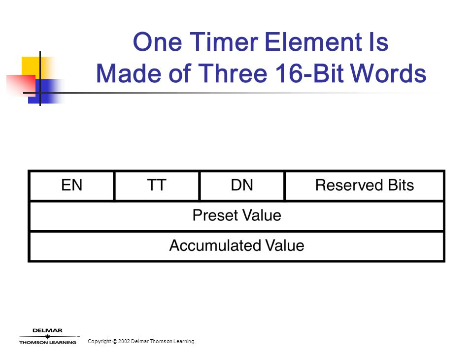 Copyright © 2002 Delmar Thomson Learning One Timer Element Is Made of Three 16-Bit Words