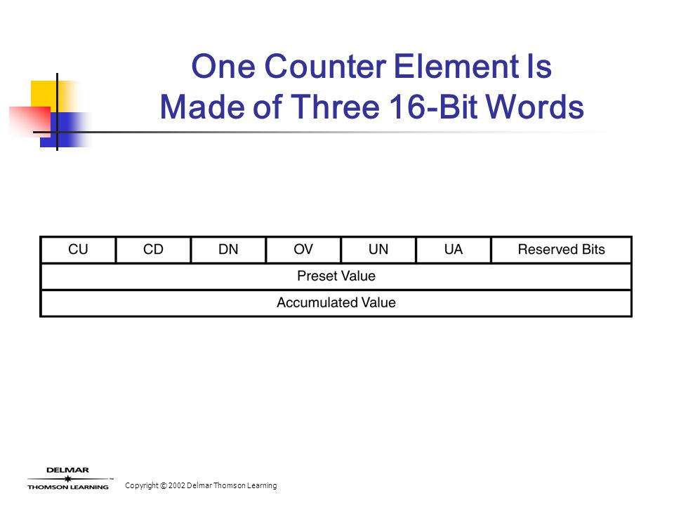 Copyright © 2002 Delmar Thomson Learning One Counter Element Is Made of Three 16-Bit Words