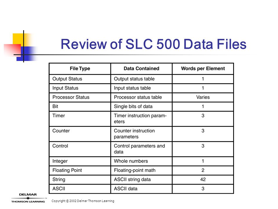 Copyright © 2002 Delmar Thomson Learning Review of SLC 500 Data Files