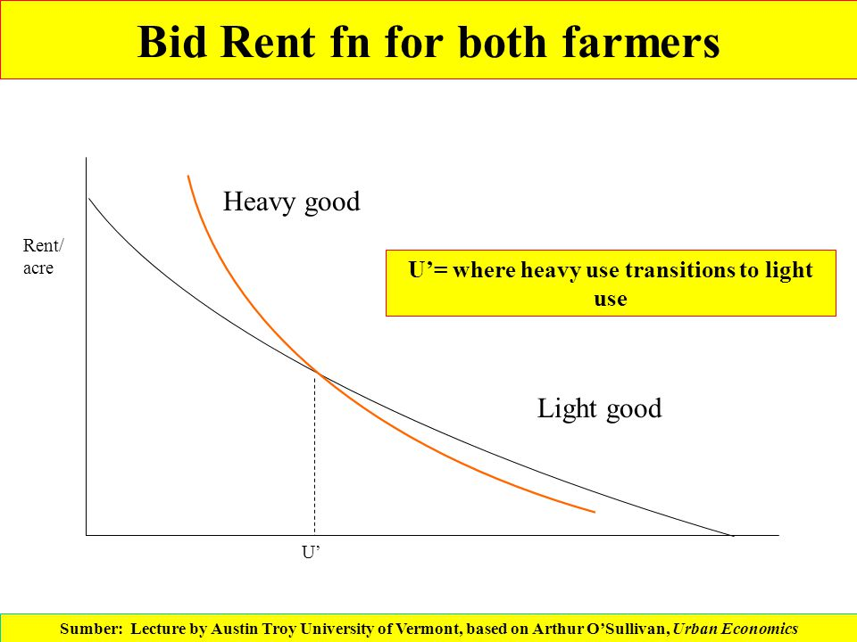 Bid Rent fn for both farmers Rent/ acre U' Heavy good Light good U'= where heavy use transitions to light use Sumber: Lecture by Austin Troy Universit
