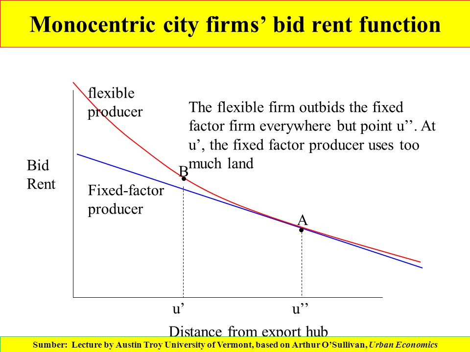 Monocentric city firms' bid rent function Distance from export hub Bid Rent Fixed-factor producer flexible producer A B The flexible firm outbids the