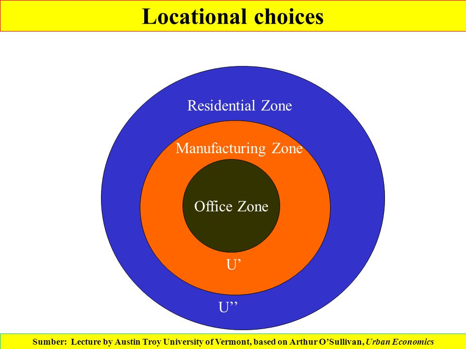 Locational choices Office Zone Residential Zone Manufacturing Zone U' U'' Sumber: Lecture by Austin Troy University of Vermont, based on Arthur O'Sull