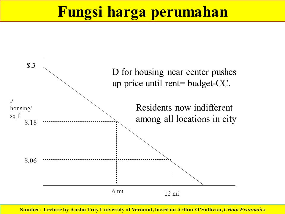 Fungsi harga perumahan P housing/ sq ft $.3 $.18 $.06 6 mi 12 mi D for housing near center pushes up price until rent= budget-CC. Residents now indiff