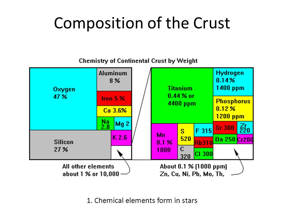 Density Directly related to masses of component atoms and their spacing Usually very consistent Ice: 0.92 Water: 1.00 Halite: 2.18 Quartz: 2.65 Pyrite, Hematite, Magnetite: 5.0 Galena: 7.5 Gold: 19.3 Platinum: 21.4 Iridium: 22.4 (densest material on Earth) 4.