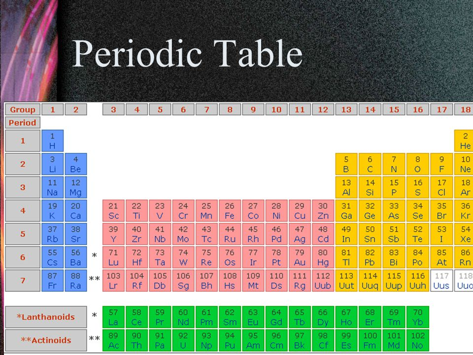 Molar Mass Scientists use the Periodic Table to determine the mass of a mole of atom of an element.