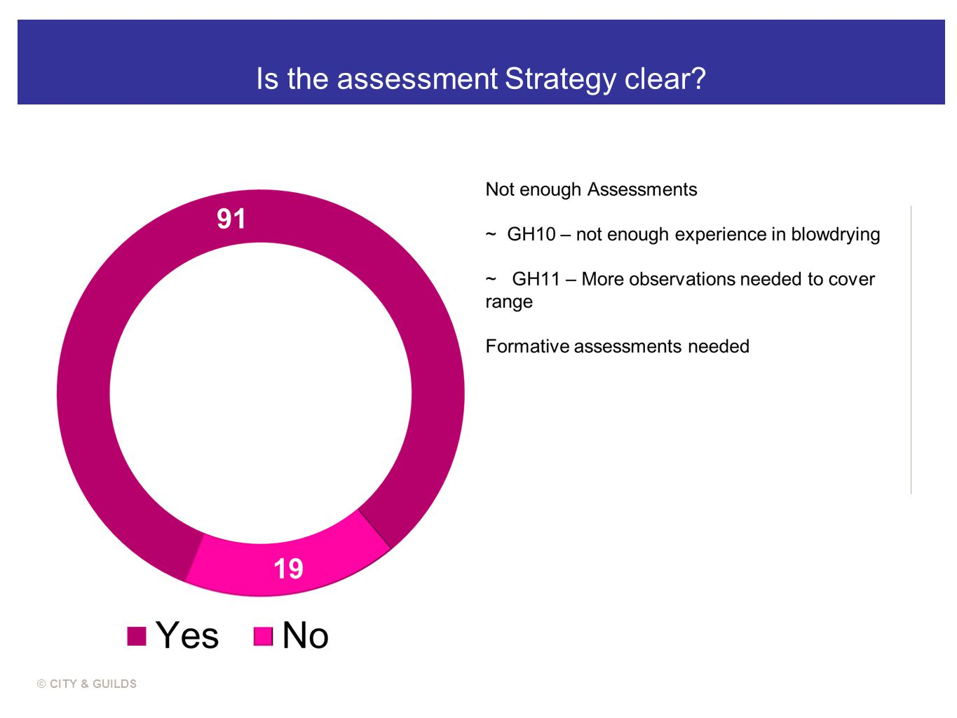 Is the assessment Strategy clear? © CITY & GUILDS