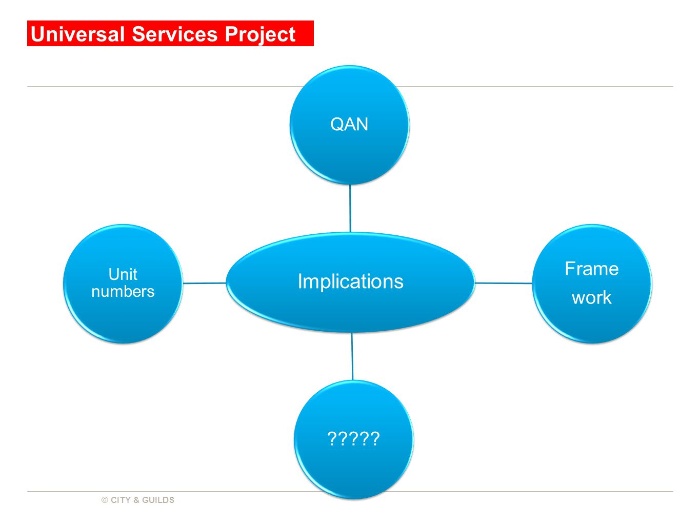 Universal Services Project © CITY & GUILDS Implications QAN Frame work ????? Unit numbers