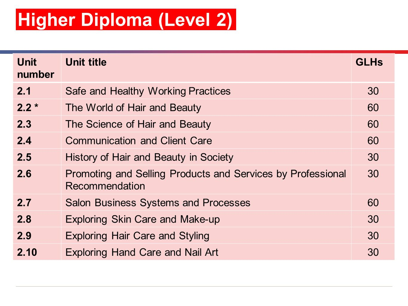 26 Higher Diploma (Level 2) Unit number Unit titleGLHs 2.1Safe and Healthy Working Practices30 2.2 *The World of Hair and Beauty60 2.3The Science of H