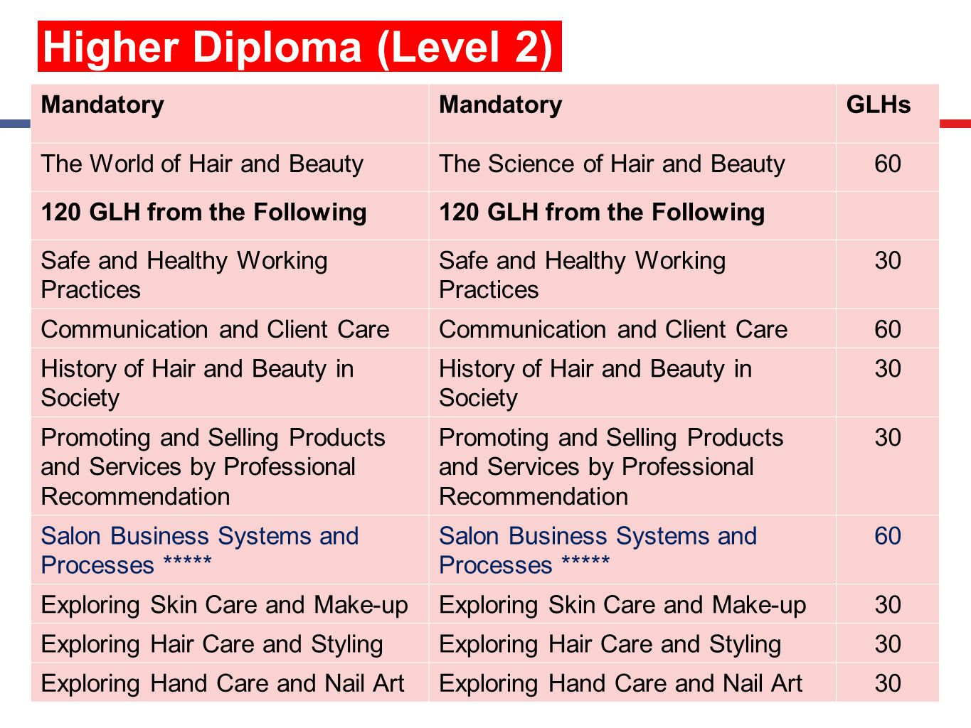 27 Higher Diploma (Level 2) Mandatory GLHs The World of Hair and BeautyThe Science of Hair and Beauty60 120 GLH from the Following Safe and Healthy Working Practices 30 Communication and Client Care 60 History of Hair and Beauty in Society 30 Promoting and Selling Products and Services by Professional Recommendation 30 Salon Business Systems and Processes ***** 60 Exploring Skin Care and Make-up 30 Exploring Hair Care and Styling 30 Exploring Hand Care and Nail Art 30