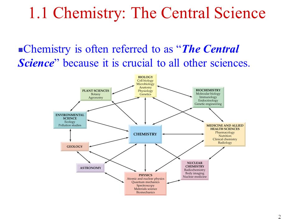 2 1.1 Chemistry: The Central Science Chemistry is often referred to as The Central Science because it is crucial to all other sciences.