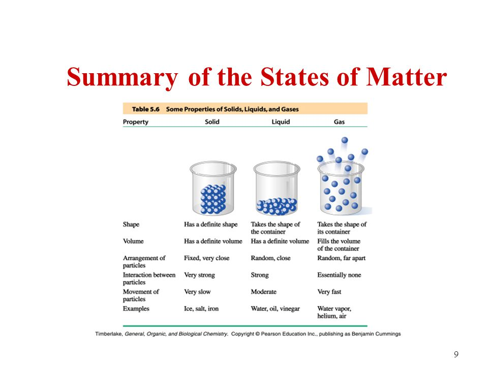 9 Summary of the States of Matter