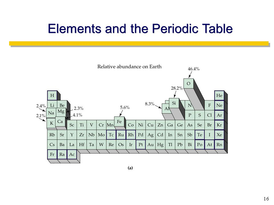16 Elements and the Periodic Table