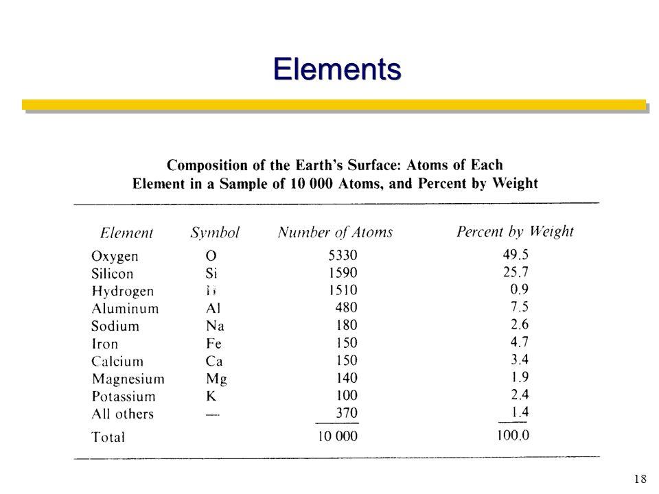 18 Elements