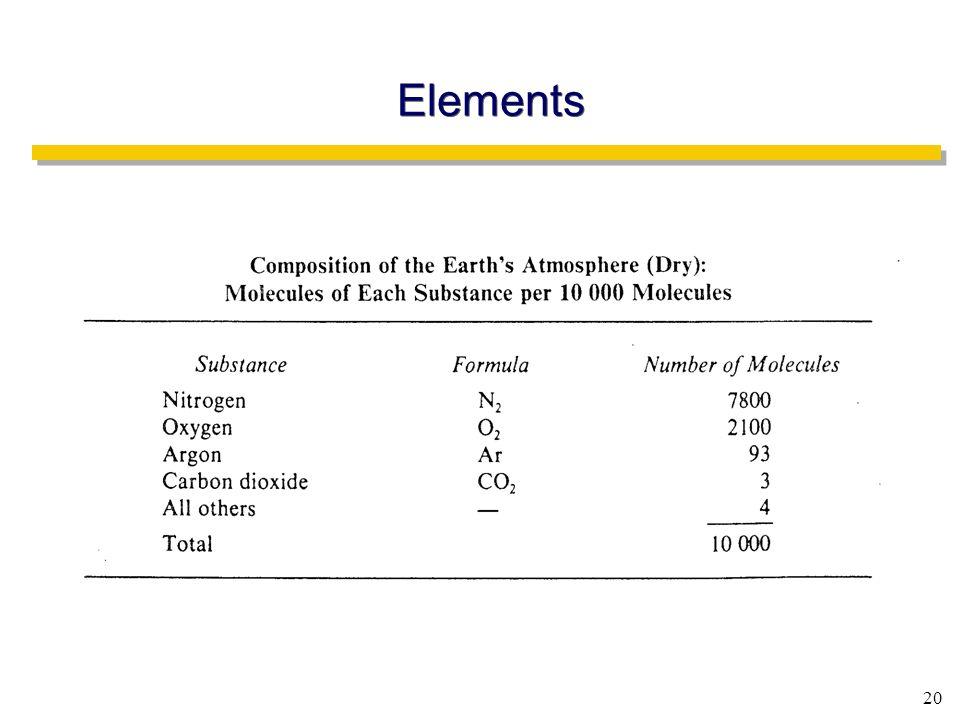 20 Elements
