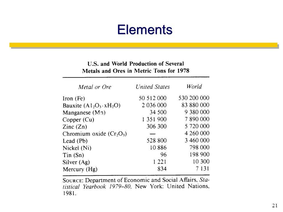 21 Elements