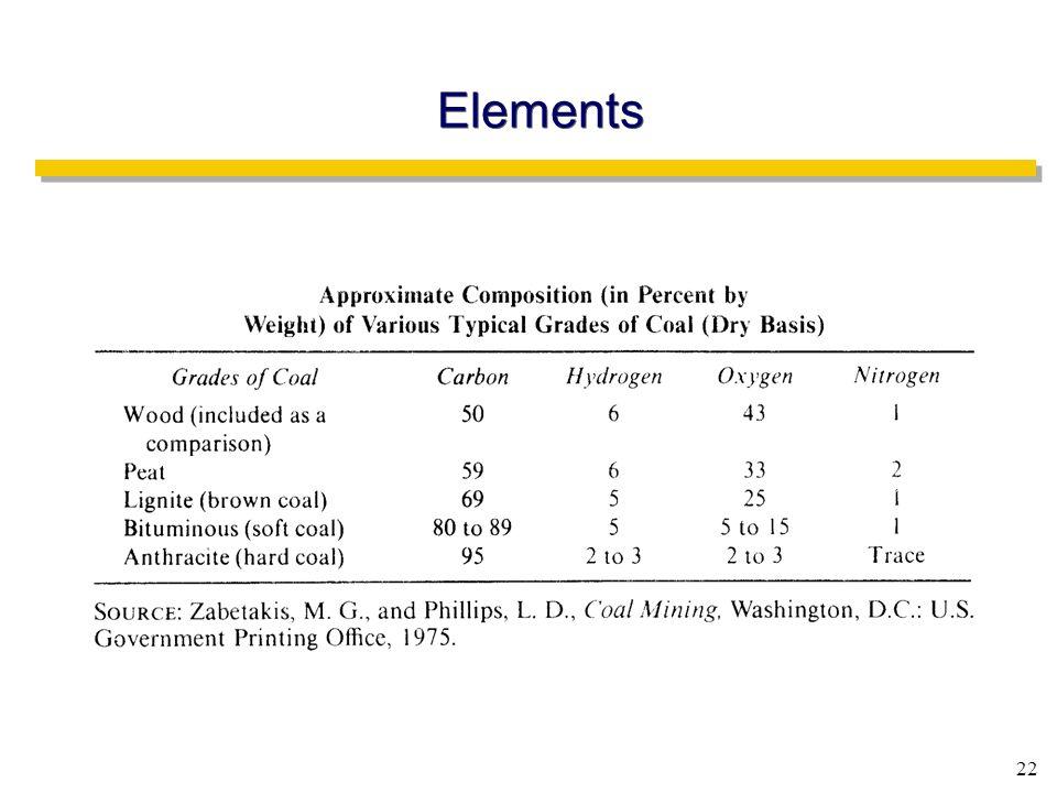 22 Elements