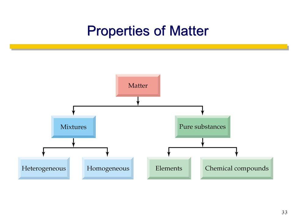 33 Properties of Matter