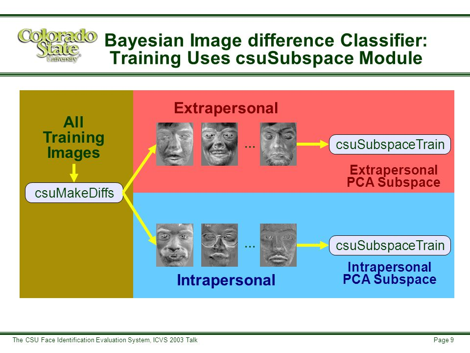 Page 10 The CSU Face Identification Evaluation System, ICVS 2003 Talk Bayesian Image difference Classifier: Testing uses csuBayesianProject Extrapersonal PCA Subspace Intrapersonal PCA Subspace CsuBayesianProject Probe & Gallery Images Distance Matrix