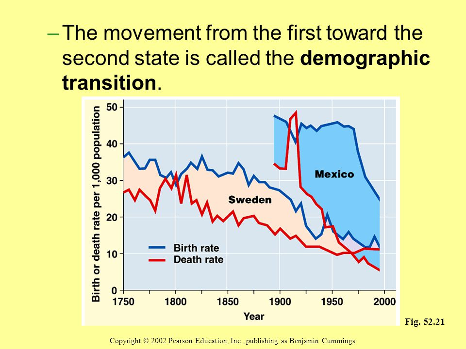 –The movement from the first toward the second state is called the demographic transition.