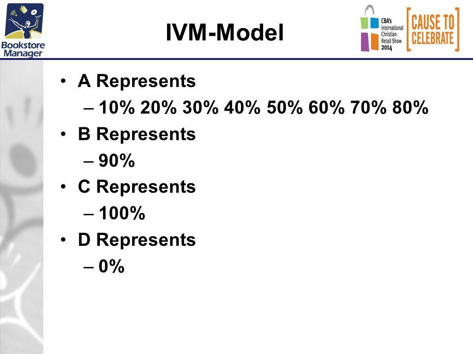 IVM-Model A Represents –10% 20% 30% 40% 50% 60% 70% 80% B Represents –90% C Represents –100% D Represents –0%
