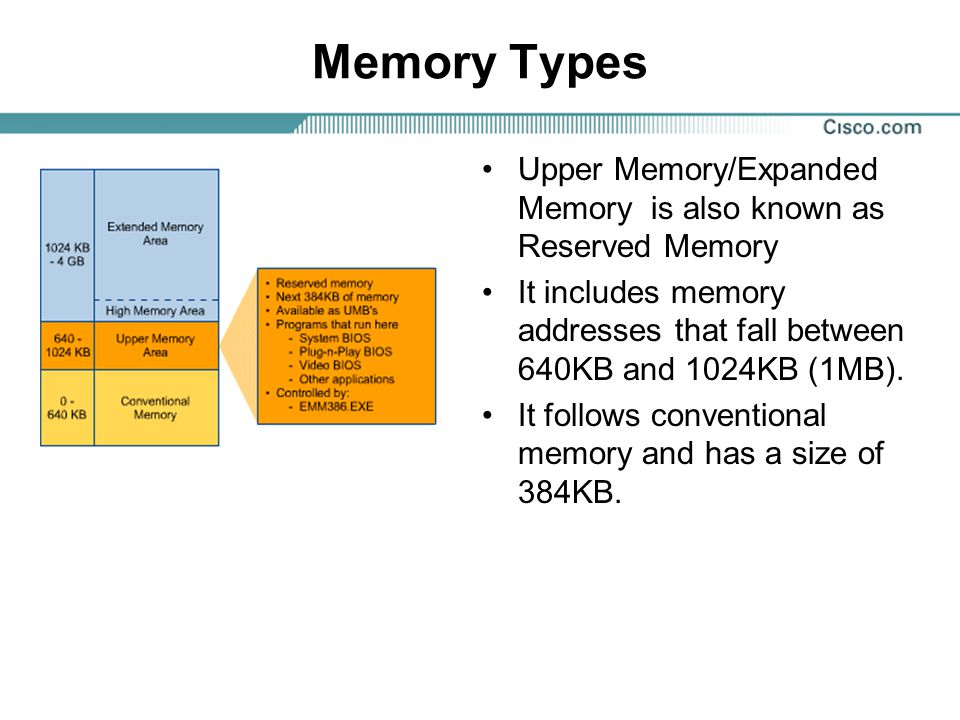 Memory Types Upper Memory/Expanded Memory is also known as Reserved Memory It includes memory addresses that fall between 640KB and 1024KB (1MB).