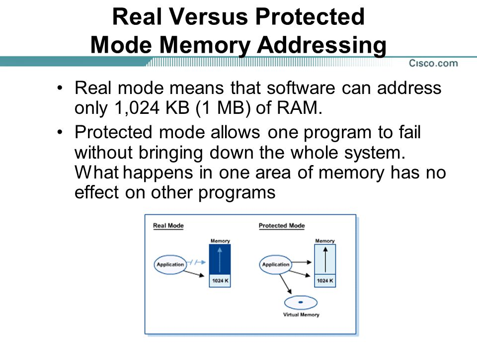 Real Versus Protected Mode Memory Addressing Real mode means that software can address only 1,024 KB (1 MB) of RAM.