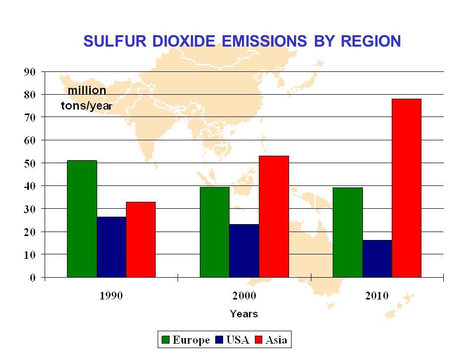 SULFUR DIOXIDE EMISSIONS BY REGION