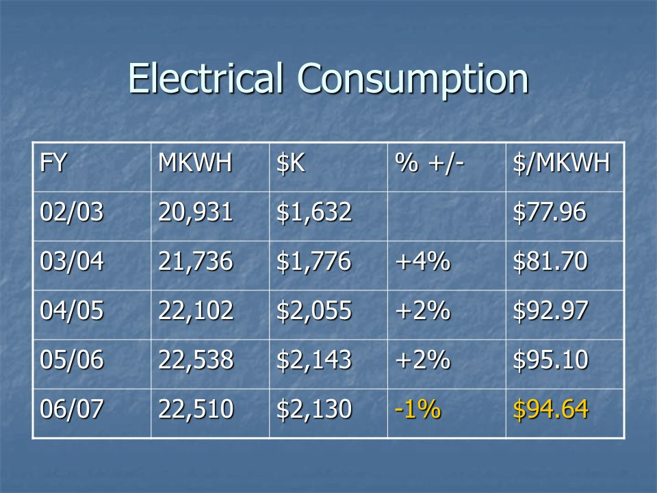 Electrical Consumption FYMKWH$K % +/- $/MKWH 02/0320,931$1,632$77.96 03/0421,736$1,776+4%$81.70 04/0522,102$2,055+2%$92.97 05/0622,538$2,143+2%$95.10 06/0722,510$2,130-1%$94.64
