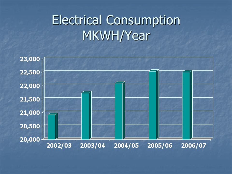 Electrical Consumption MKWH/Year