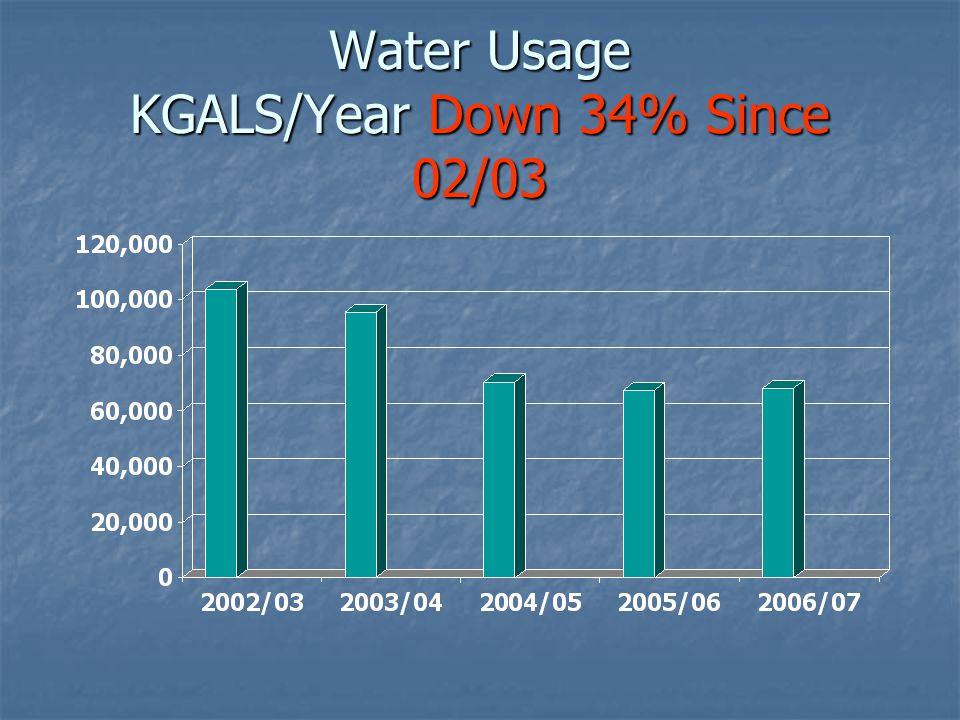 Water Usage KGALS/Year Down 34% Since 02/03
