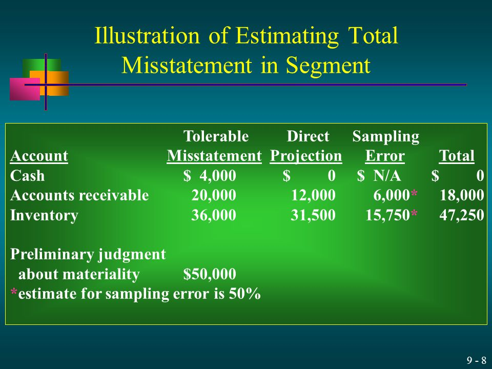 9 - 8 Illustration of Estimating Total Misstatement in Segment Tolerable Direct Sampling Account Misstatement Projection Error Total Cash$ 4,000$ 0$ N