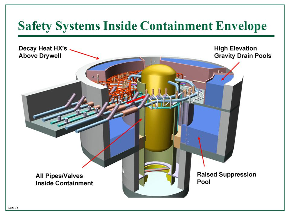 Slide 16 Safety Systems Inside Containment Envelope