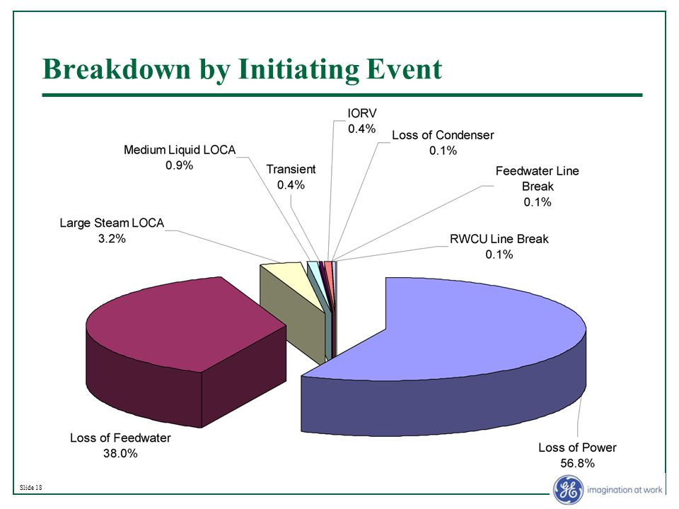 Slide 18 Breakdown by Initiating Event