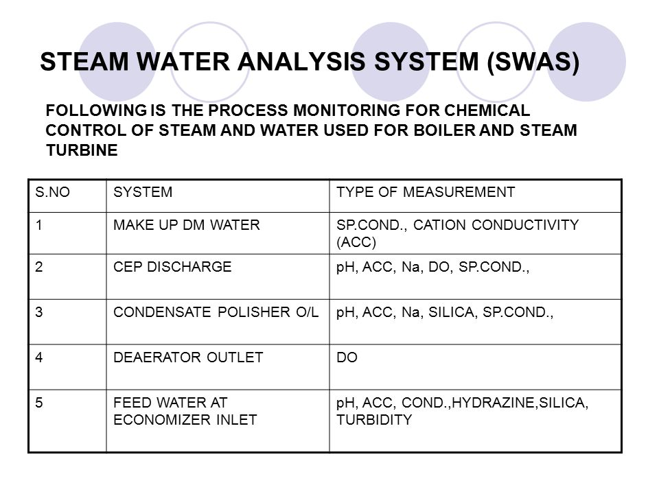 STEAM WATER ANALYSIS SYSTEM (SWAS) FOLLOWING IS THE PROCESS MONITORING FOR CHEMICAL CONTROL OF STEAM AND WATER USED FOR BOILER AND STEAM TURBINE S.NOS