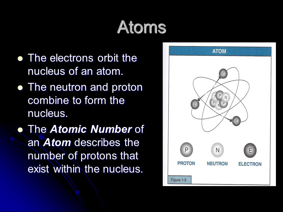 Atoms The electrons orbit the nucleus of an atom. The electrons orbit the nucleus of an atom.