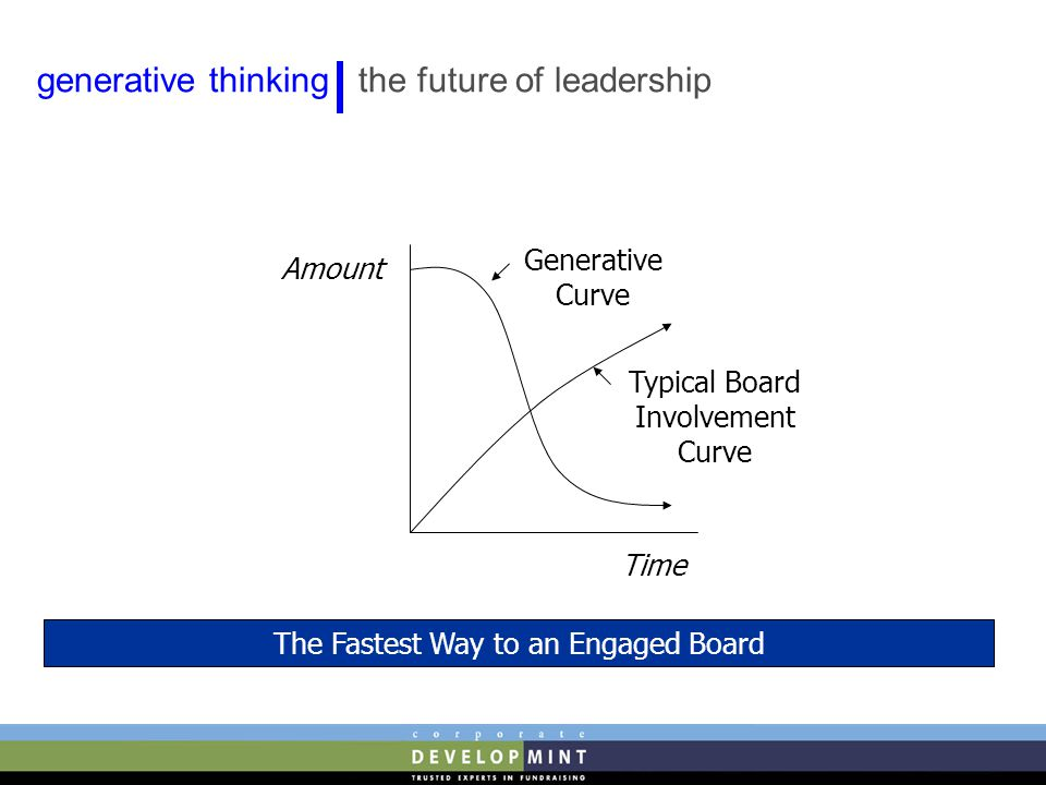 The Fastest Way to an Engaged Board Typical Board Involvement Curve Generative Curve Time Amount generative thinking the future of leadership