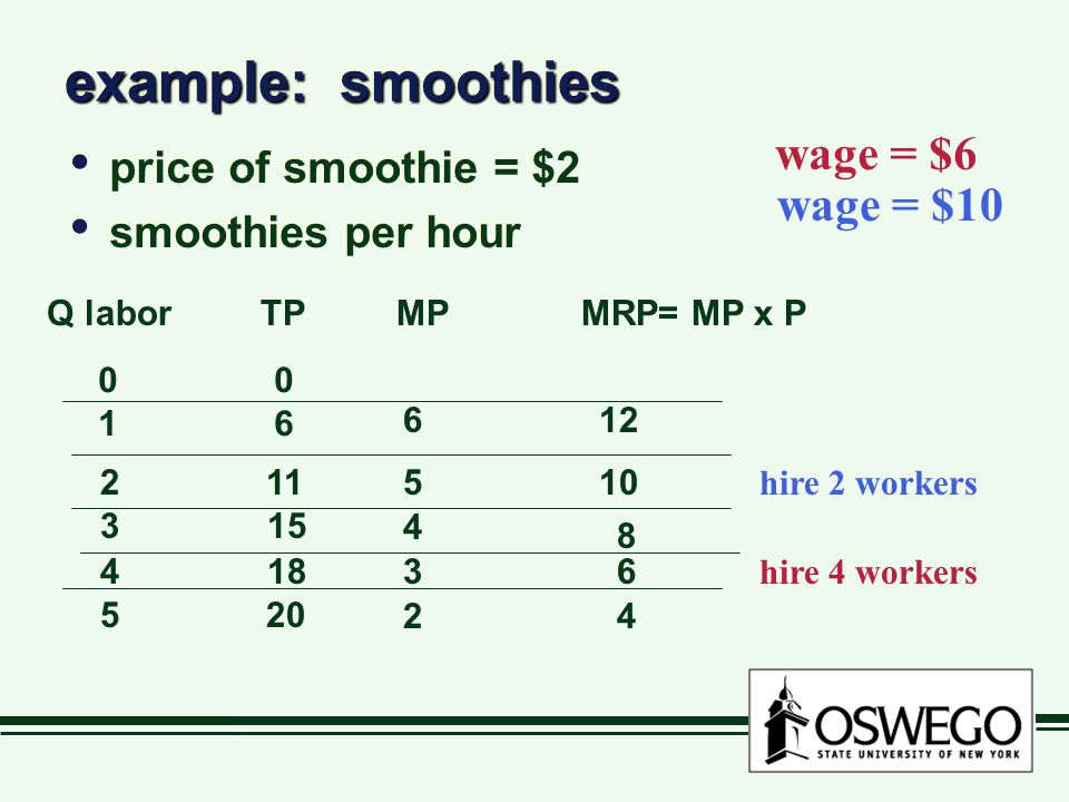 example: smoothies price of smoothie = $2 smoothies per hour price of smoothie = $2 smoothies per hour Q laborTP MPMRP= MP x P 0 1 6 2 11 3 15 4 18 5 20 6 5 4 3 2 12 10 8 6 4 wage = $6 hire 4 workers wage = $10 hire 2 workers