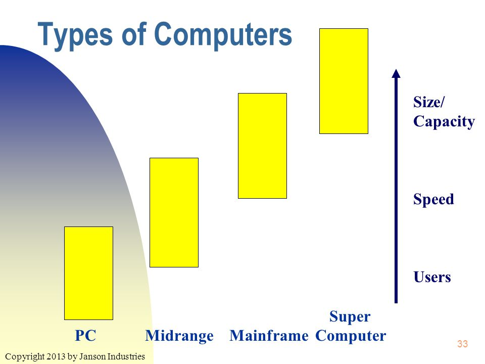 Copyright 2013 by Janson Industries 33 Types of Computers Super PC Midrange Mainframe Computer Size/ Capacity Speed Users